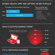 Smartphone in Healthcare
