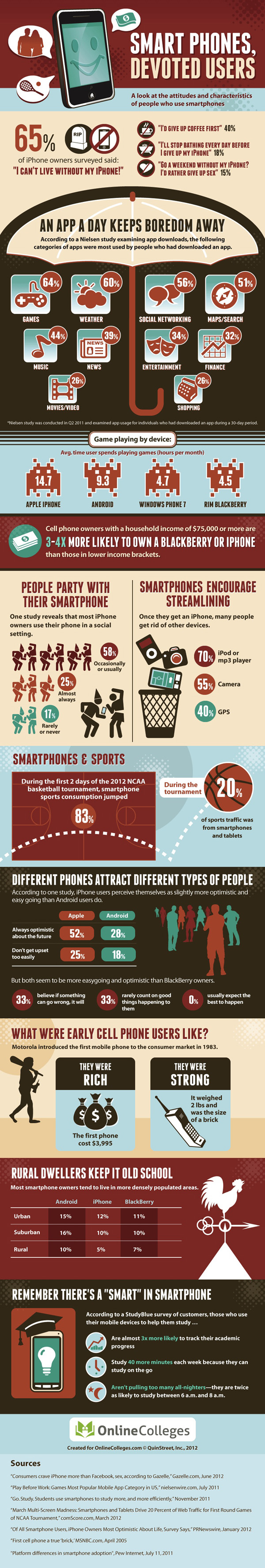 Smartphone Users Profile-Infographic