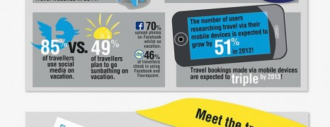 Social Travel Vs Normal Travel