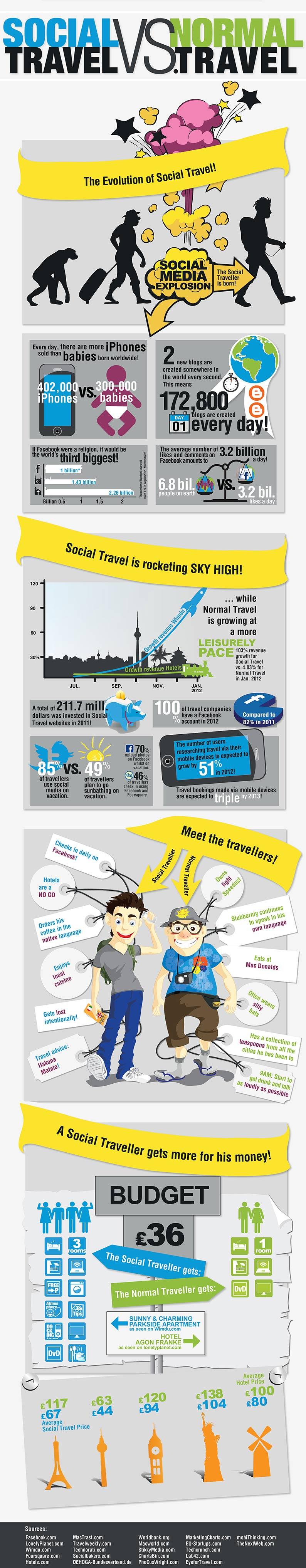 Social-Travel-Vs-Normal-Travel-infographic