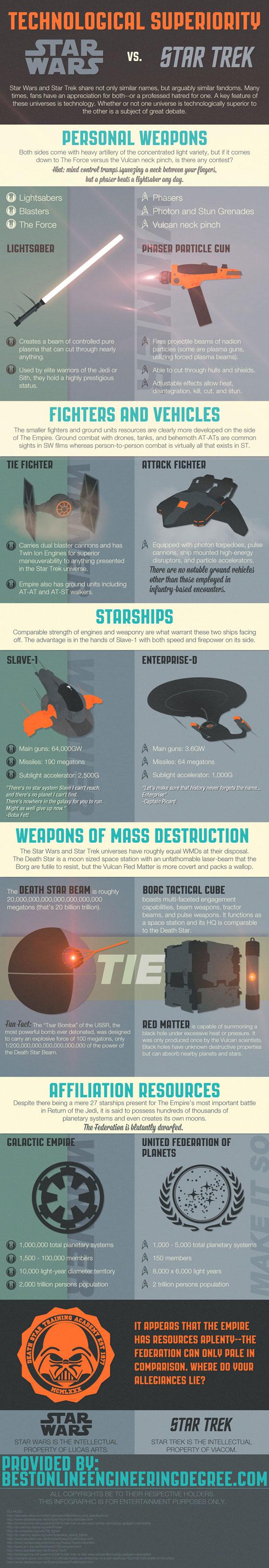 Star-Wars-Vs-Star-Trek-infographic