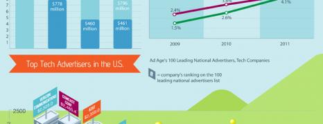 Tech Company Ad Spends