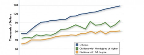 US Military Education Level