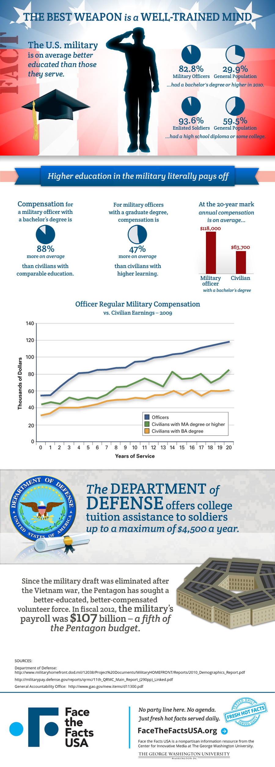 US Military Education Level-Infographic