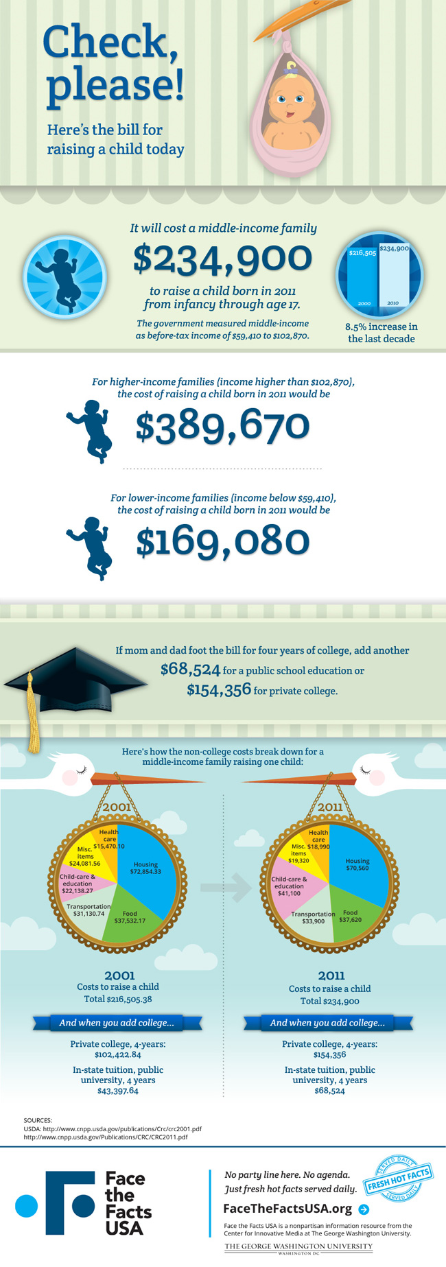 The-Bill-For-Raising-A-Child-infographic