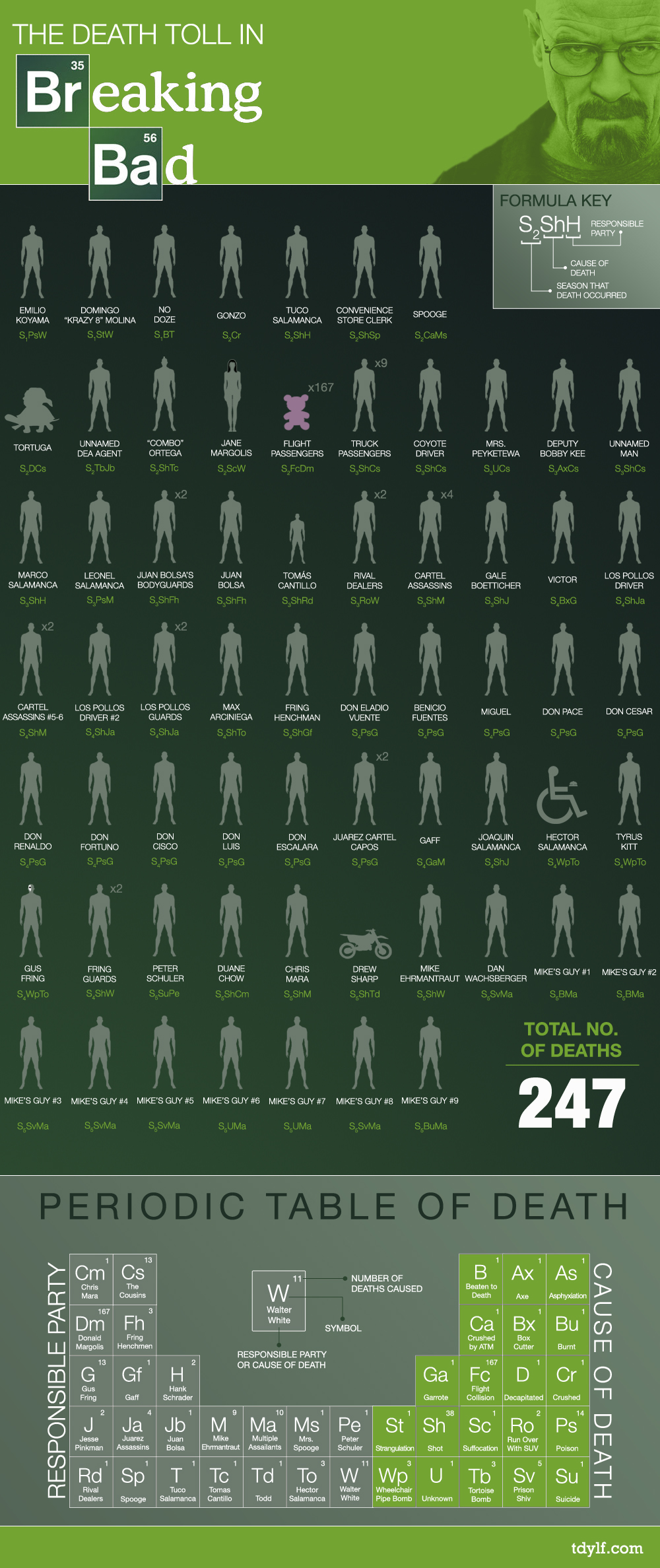 Breaking Bad Death Toll-Infographic