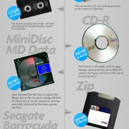 Digital Storage Evolution