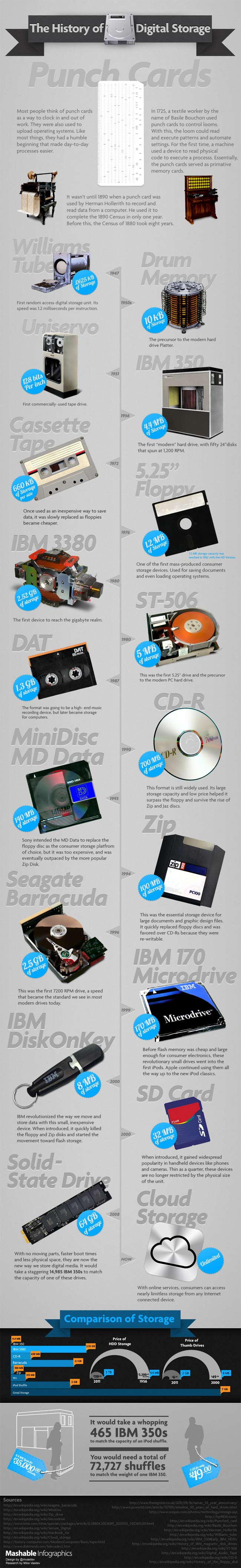 Digital Storage Evolution-Infographic