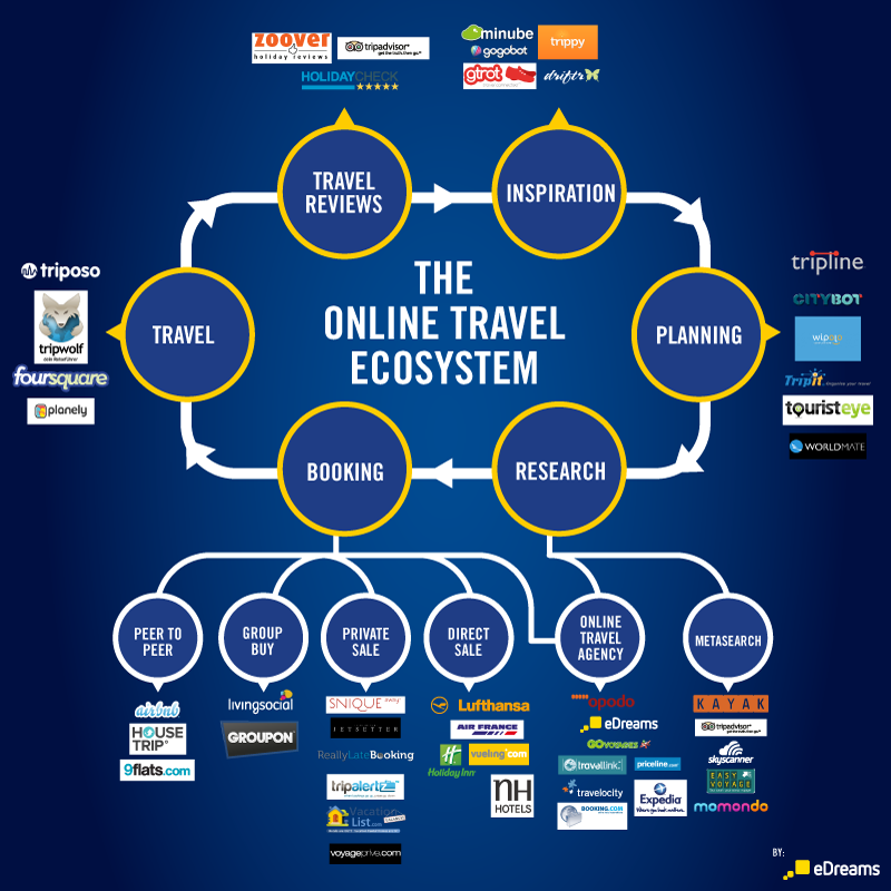 Online-Travel-Ecosystem-infographic