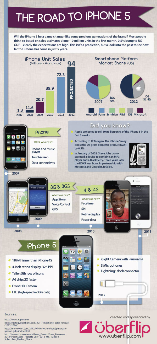 iPhone Evolution-Infographic