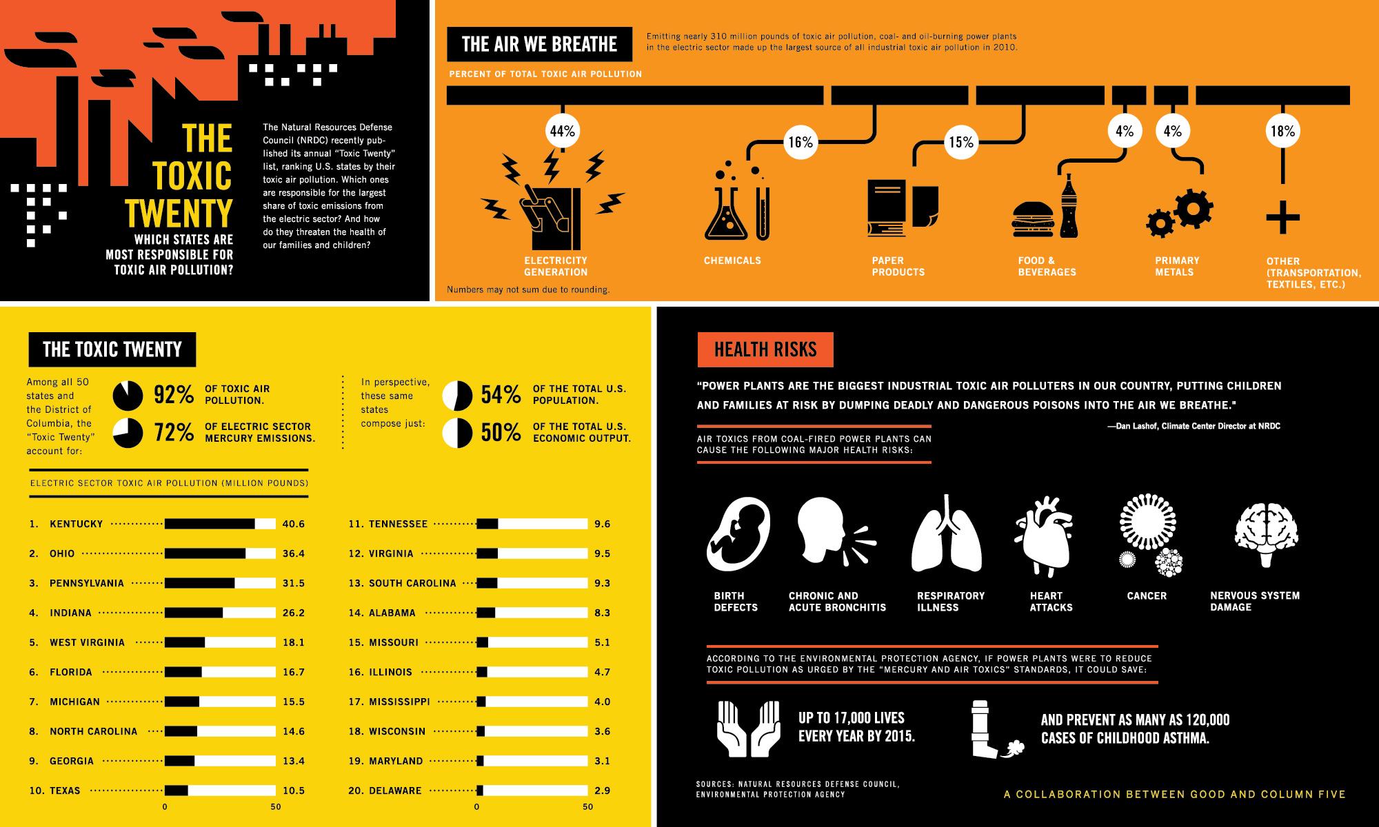 Toxic-Twenty-States-infographic