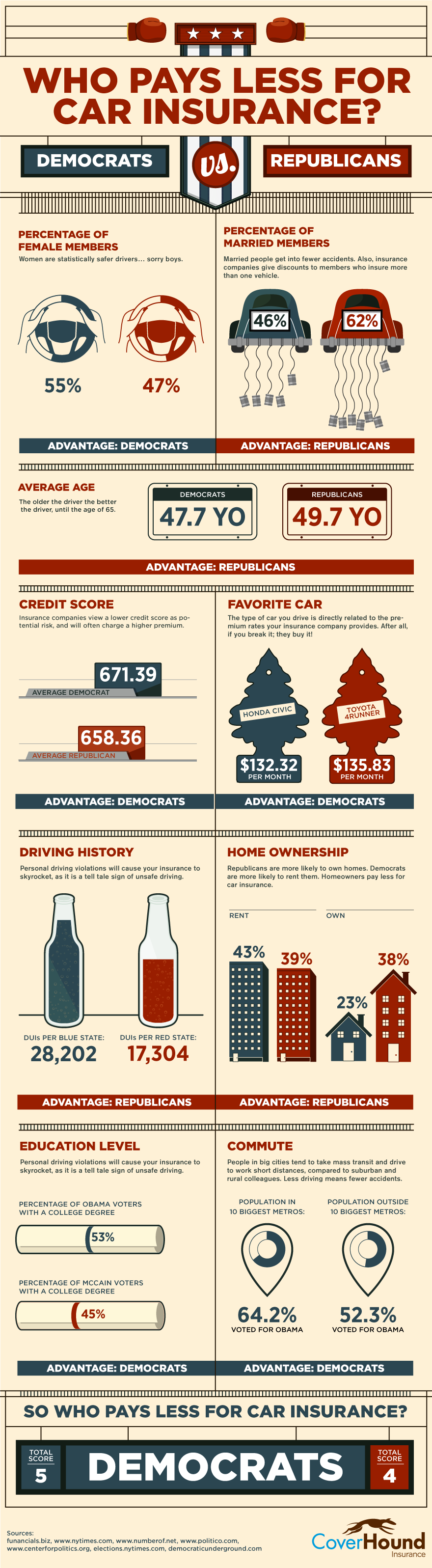 Who-Pays-Less-For-Car-Insurance-Infographic