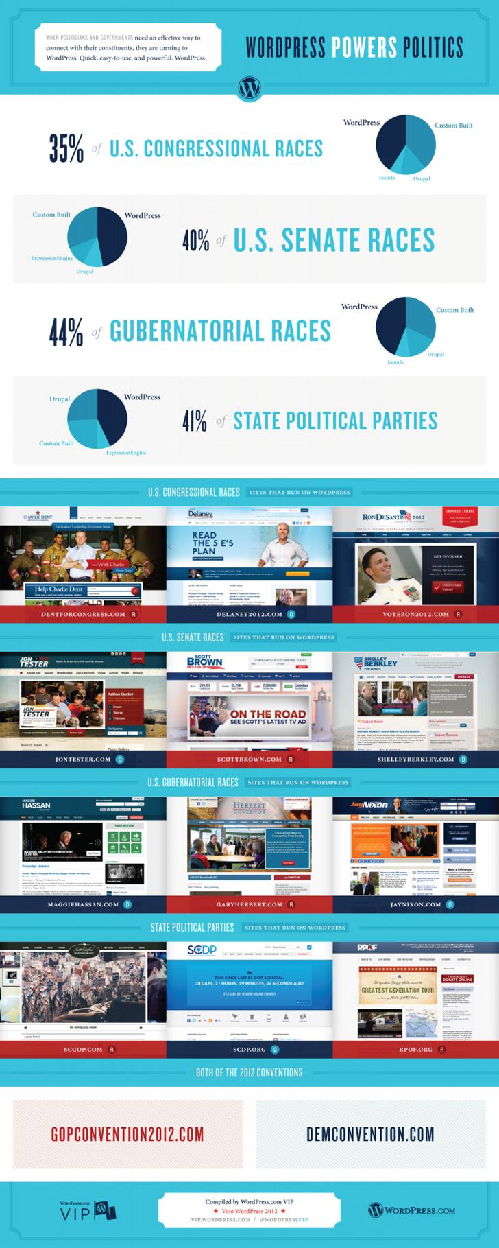US Politicians Love WordPress-Infographic