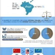 World Internet Usage 2012
