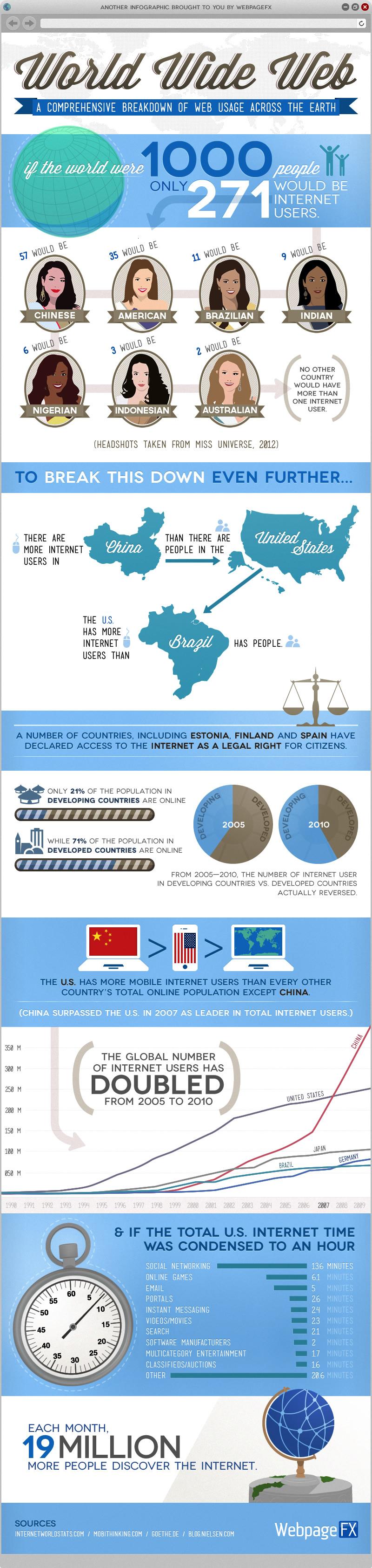 World Internet Usage 2012-Infographic