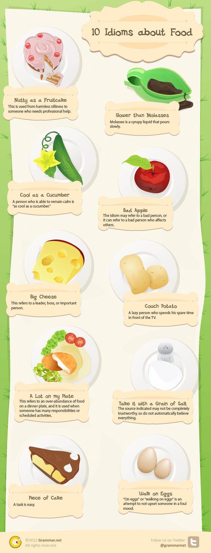Food Idioms English-Infographic