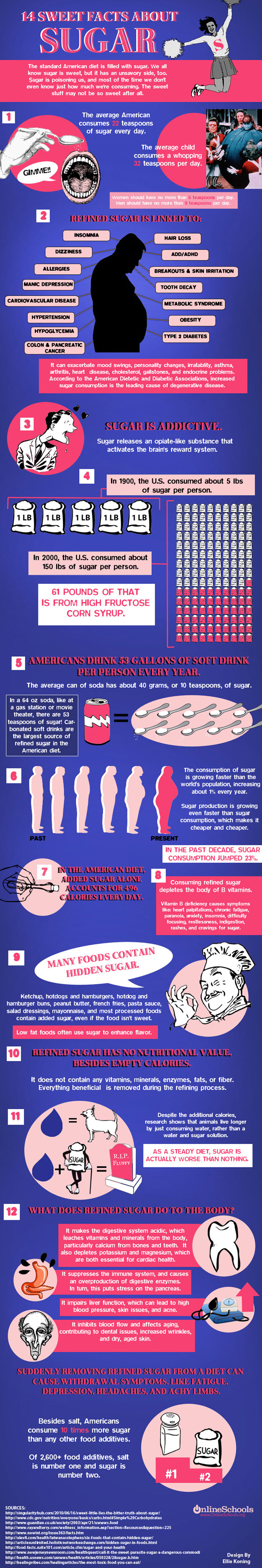Perils of Sugar-Infographic