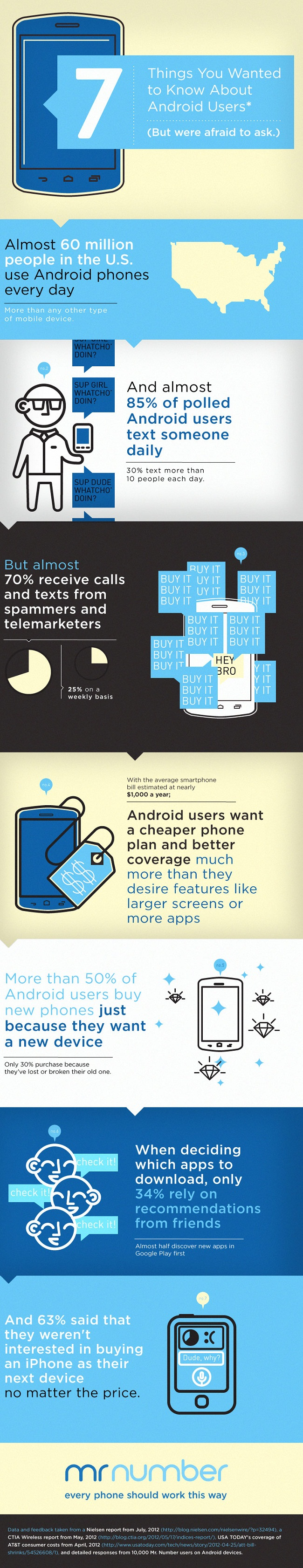 Breakdown of Android Users-Infographic