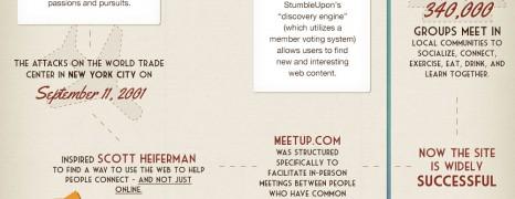 Internet Social History