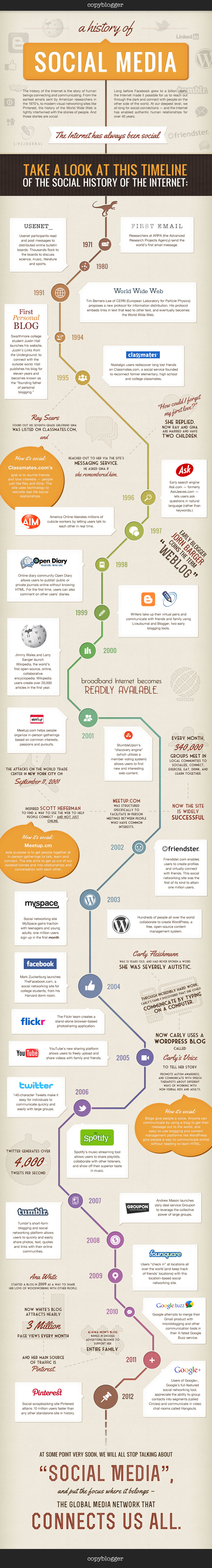 Internet Social History-Infographic