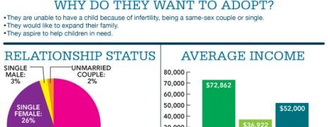 American Adoption Statistics
