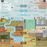 Agroecology Benefits