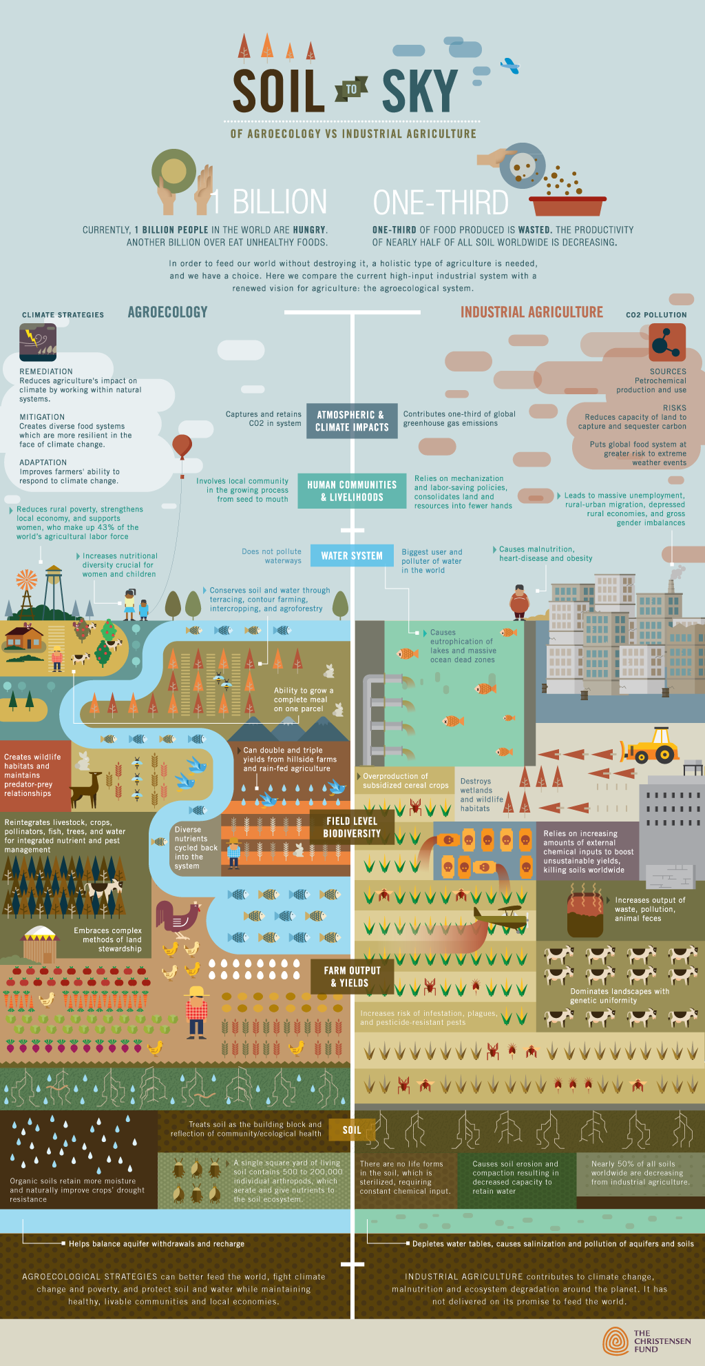 Agroecology Benefits-Infographic