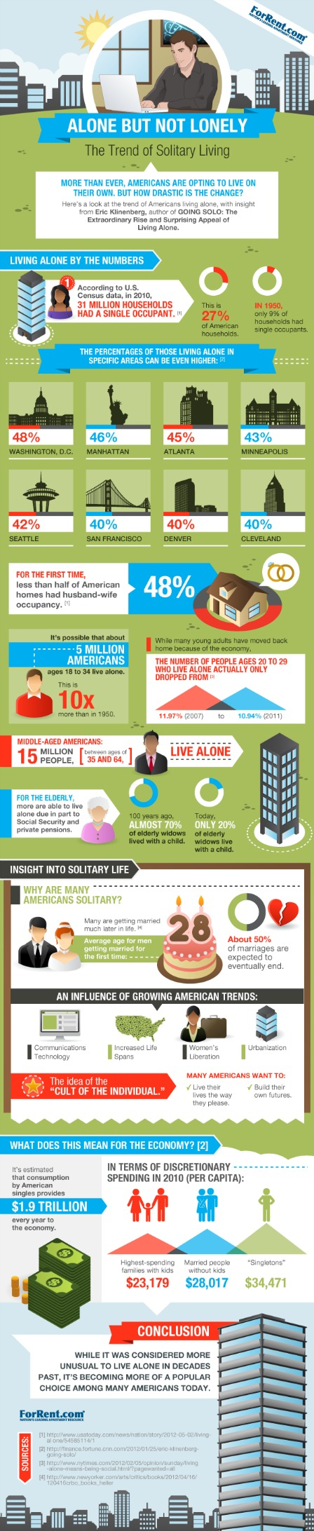 Solitary Living-Infographic