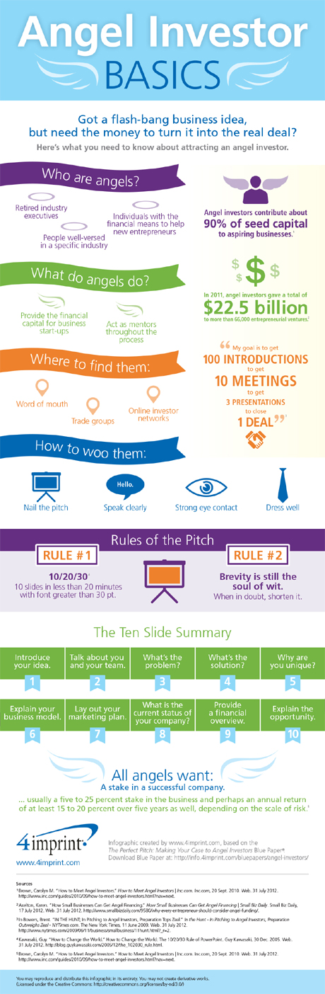 Angel investor Fund-Infographic