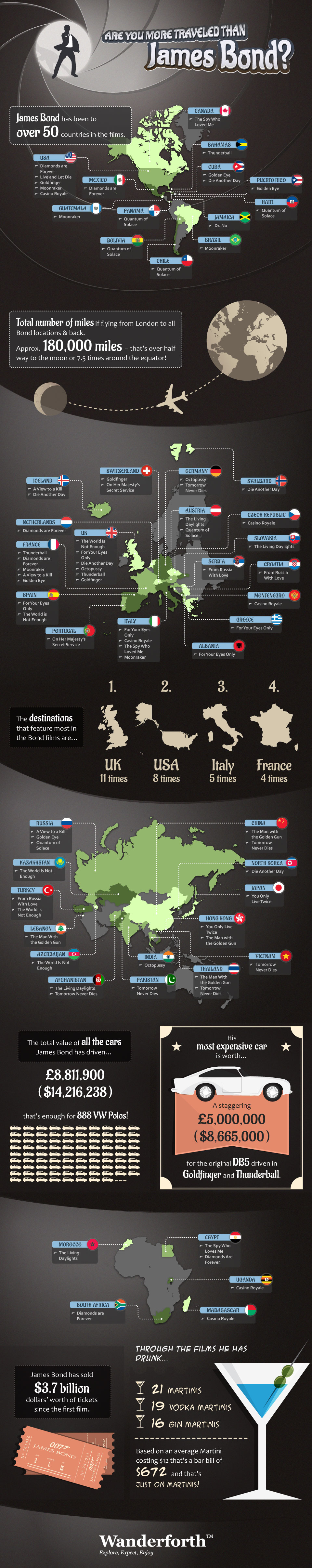 James Bond Travel Destinations-Infographic
