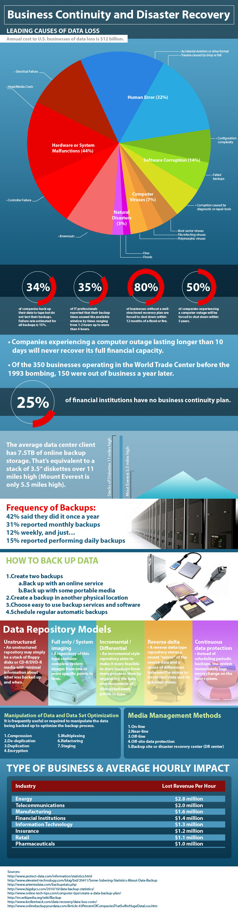 Data Loss and Recovery-Infographic