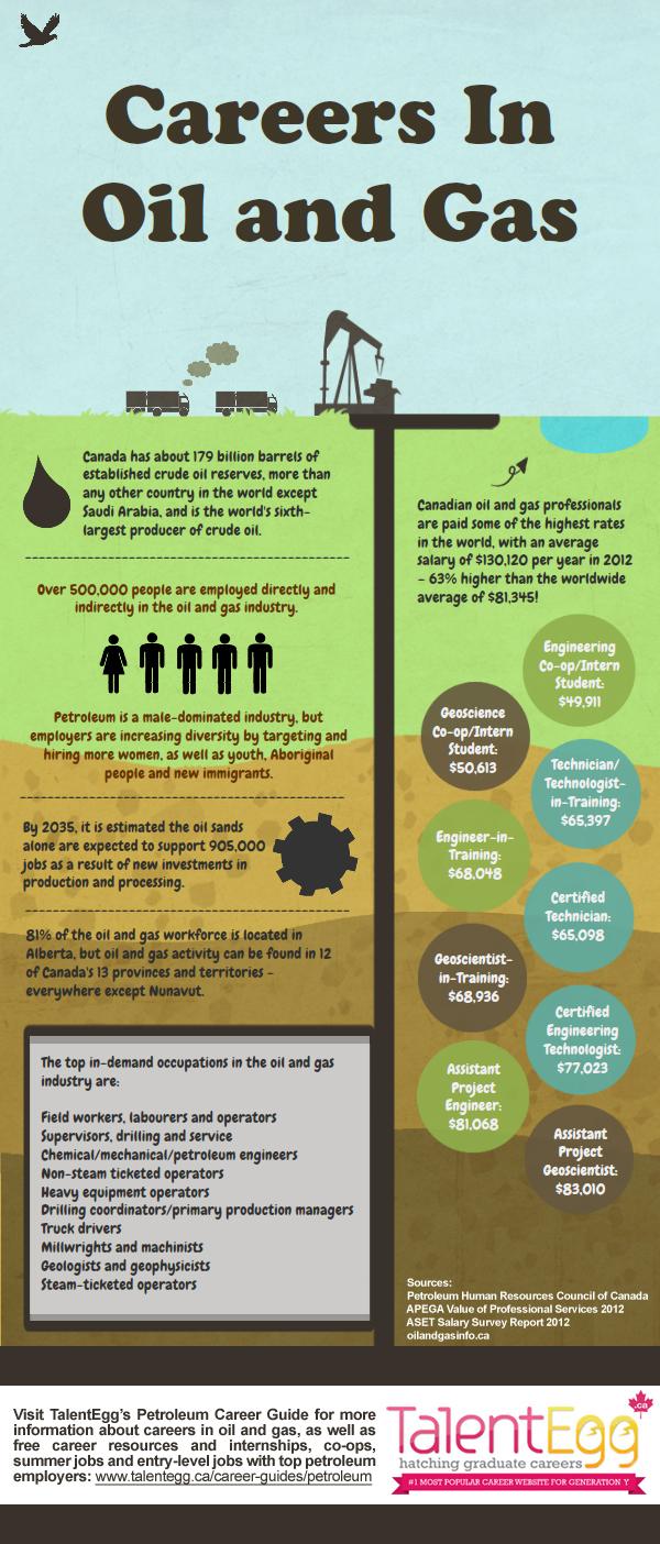 Petro Canada Oil Careers-Infographic