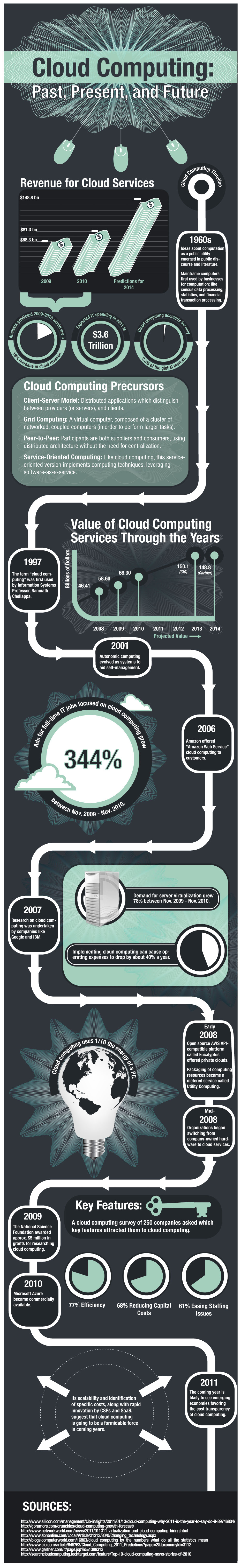 Cloud Computing History-Infographic
