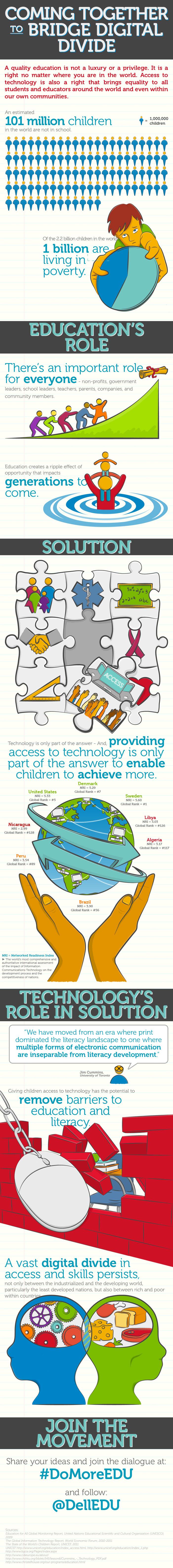 Bridge the Digital Gap-Infographic