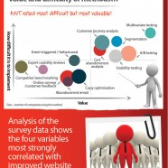 Conversion Rate Optimization 2012