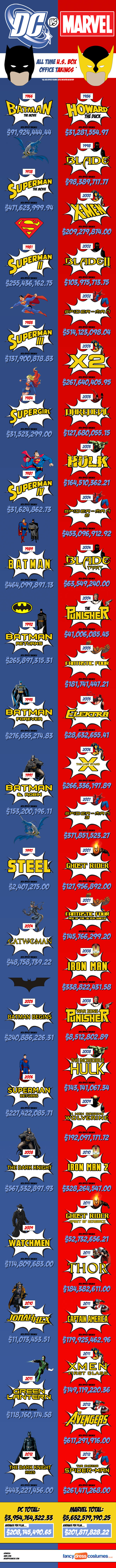 DC vs Marvel Superheroes-Infographic