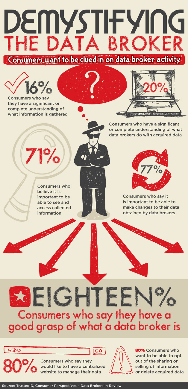Consumers on Data Brokers-Infographic