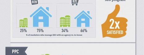 Digital Marketing Report 2012