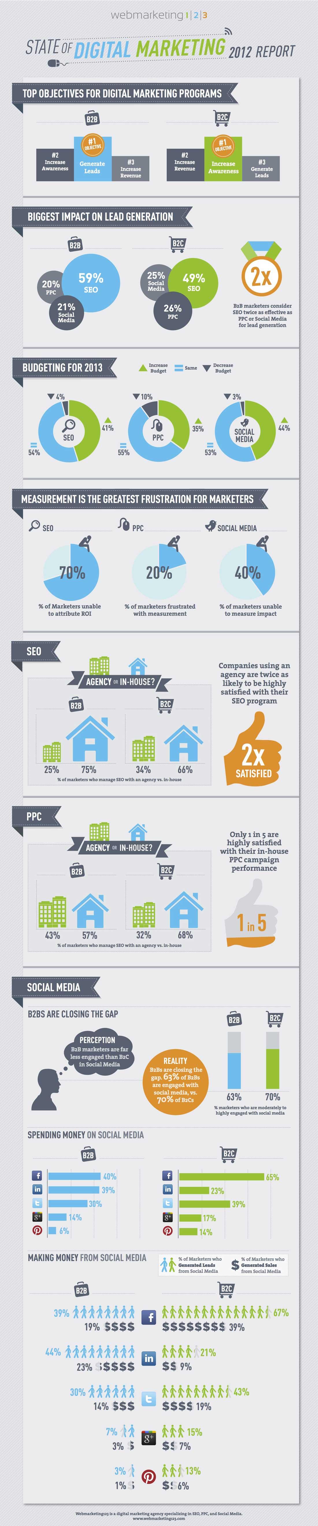 Digital Marketing Report 2012-Infographic