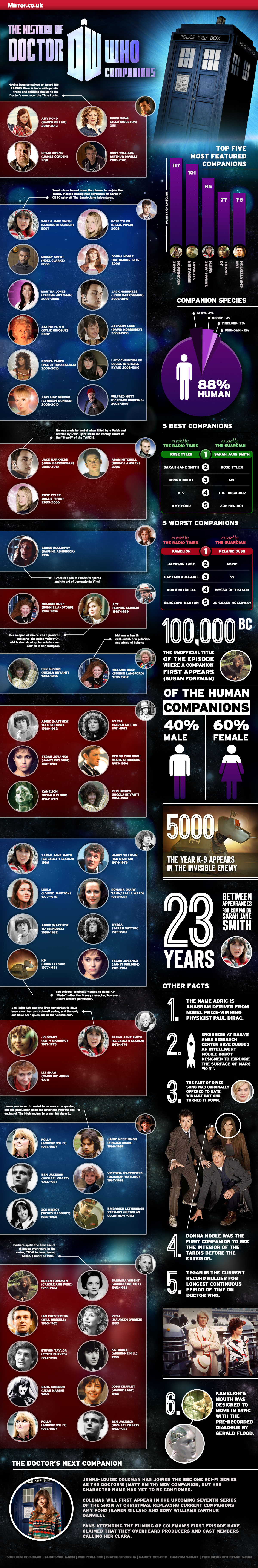 Doctor Who Friends-Infographic