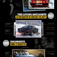 Bond Cars Gadgets