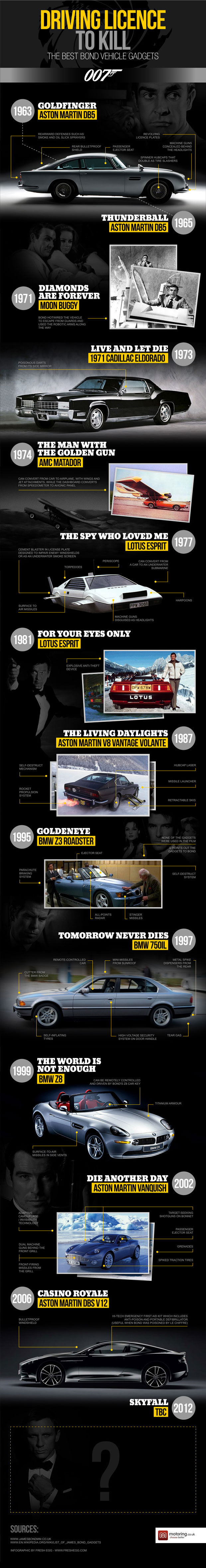 Bond Cars Gadgets-Infographic