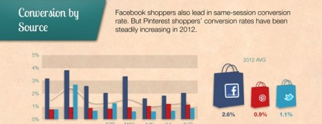 Online Shopping Traffic