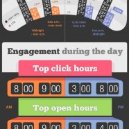 eMail Marketing Timing Tips