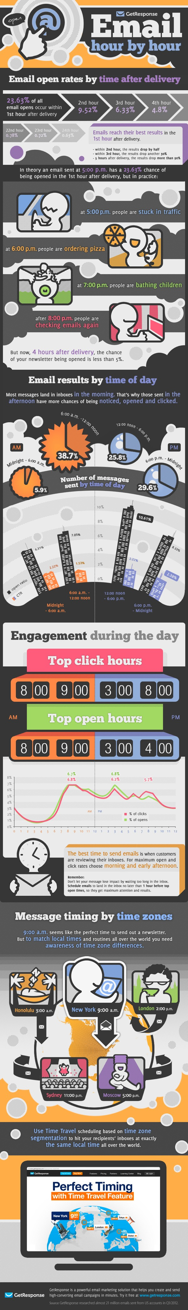 email marketing timing tips-Infographic