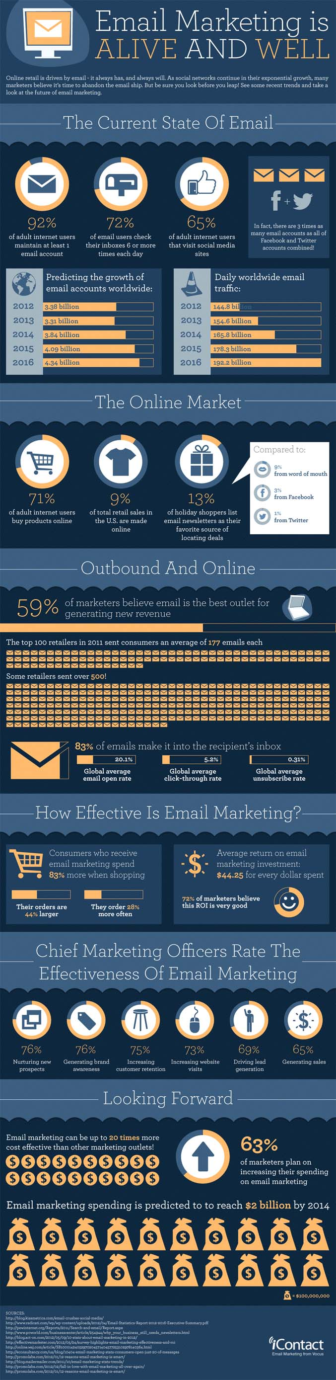 Email Marketing Effectiveness-Infographic