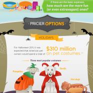 Pet Cost Estimator