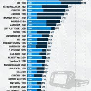 Game Console Price History