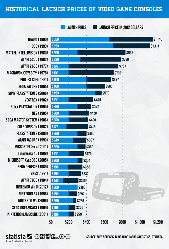 Game Console Price History-Infographic