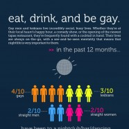Gay Lifestyle Facts